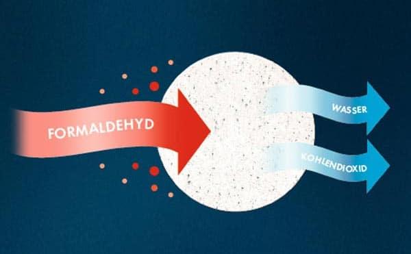 Formaldehyd-Aufspaltung